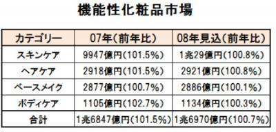 化粧品市場1兆円超
