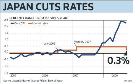 政策金利0.3%に引き下げ