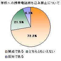 """""""学校へのケータイ持ち込み禁止""""に7割が賛成"""